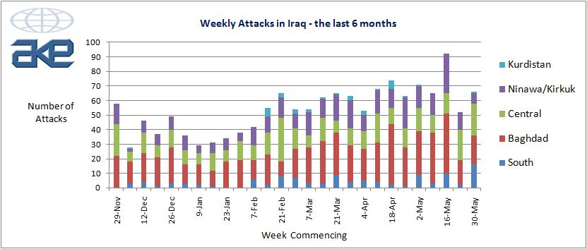 Iraq Violence Graph Bushs Iraq