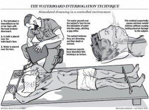 torturediagram